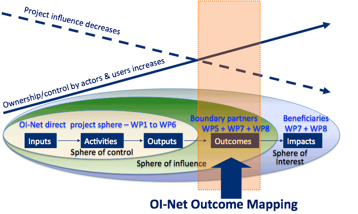 oinet-outcome-mapping-web